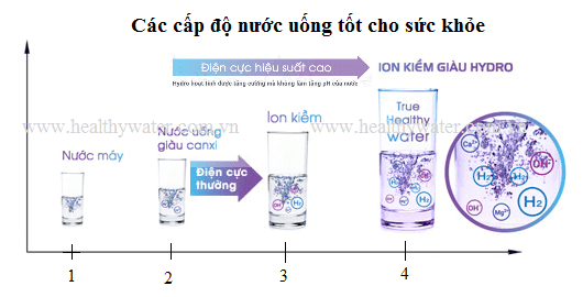 nuoc uong tôt cho suc khoe-min